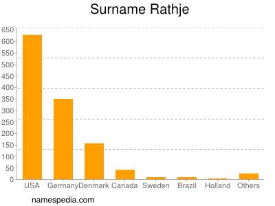 Surname Rathje