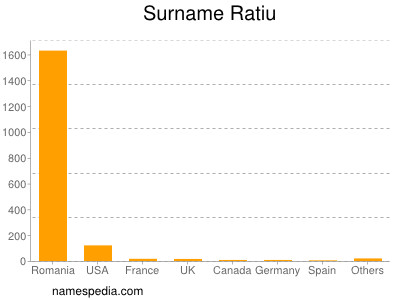 Surname Ratiu