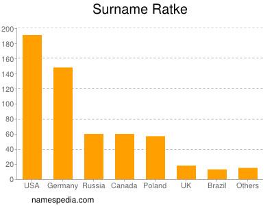 Surname Ratke