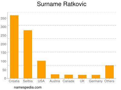 Surname Ratkovic