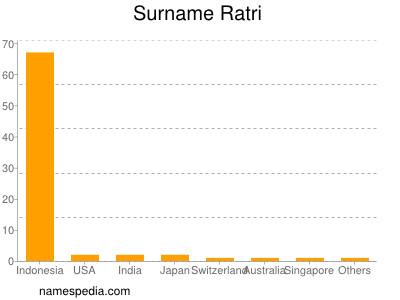 Surname Ratri
