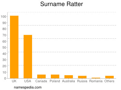 Familiennamen Ratter