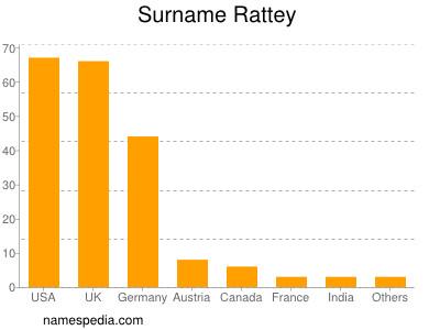 Surname Rattey