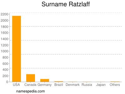 Surname Ratzlaff