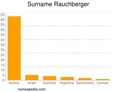 Surname Rauchberger