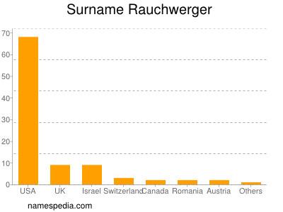 Surname Rauchwerger