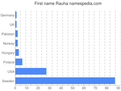 Given name Rauha