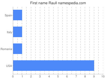 Given name Raull