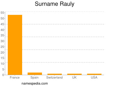 Surname Rauly