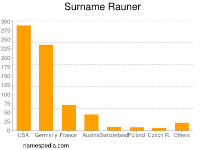 Surname Rauner
