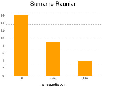Surname Rauniar