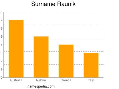 Surname Raunik