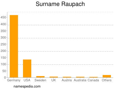 Surname Raupach