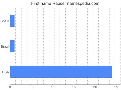 Given name Rauser