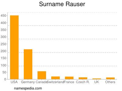 Surname Rauser