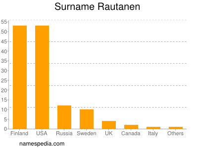 Surname Rautanen