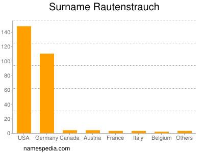 Surname Rautenstrauch
