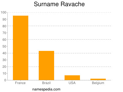 Surname Ravache