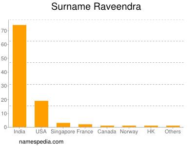 Surname Raveendra