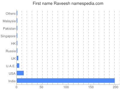 Given name Raveesh