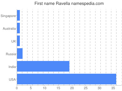 Given name Ravella
