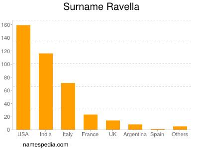 Surname Ravella