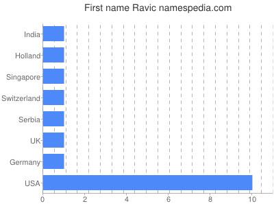 Given name Ravic