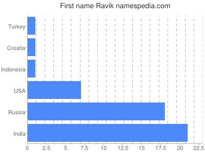 Given name Ravik