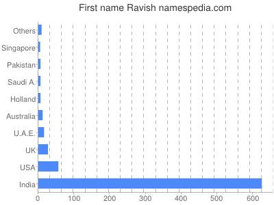 Given name Ravish
