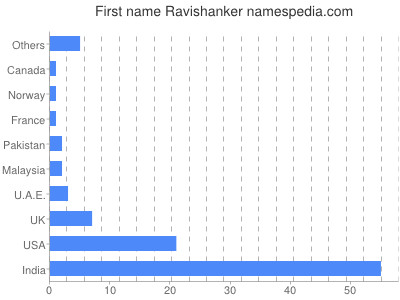 Given name Ravishanker