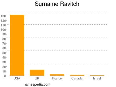 Familiennamen Ravitch