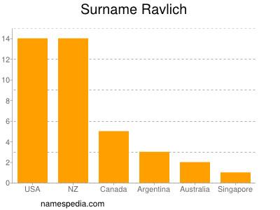 Surname Ravlich