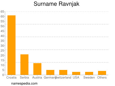Surname Ravnjak