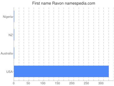 Given name Ravon