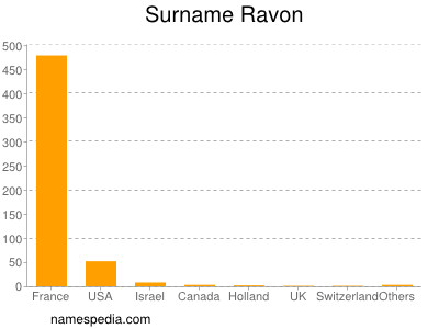 Surname Ravon