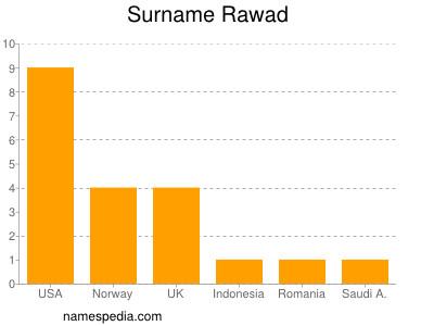 Surname Rawad