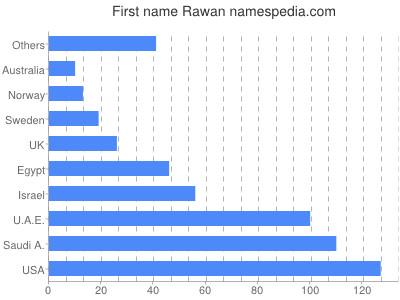 Given name Rawan