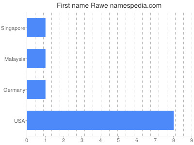 Given name Rawe