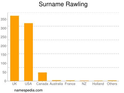 Surname Rawling