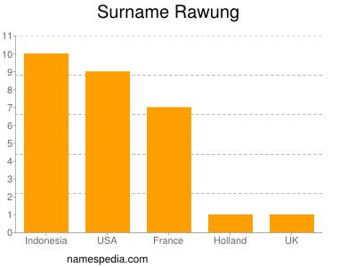 Surname Rawung
