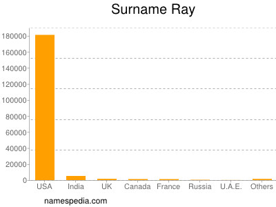 Surname Ray
