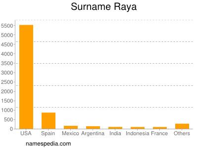 Surname Raya