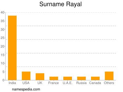 Surname Rayal