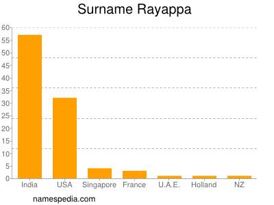 Surname Rayappa