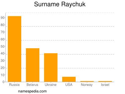 Surname Raychuk