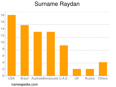 Surname Raydan