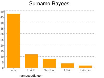 Surname Rayees