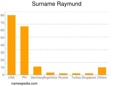 Surname Raymund