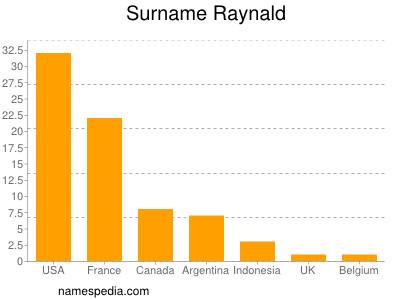 Familiennamen Raynald