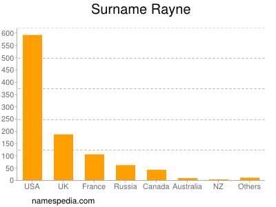 nom Rayne